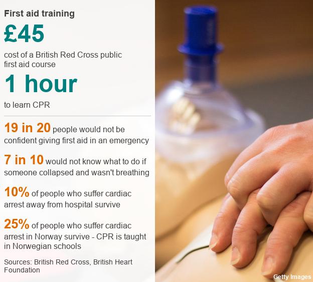 Statistics on First Aid