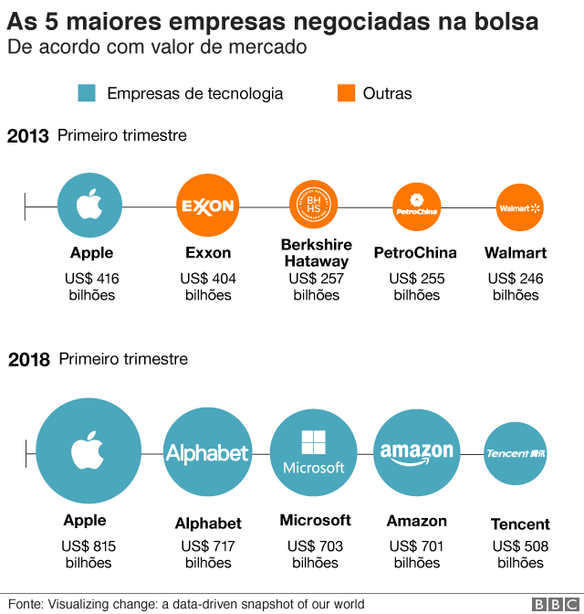 As 5 maiores empresas por valor de mercado