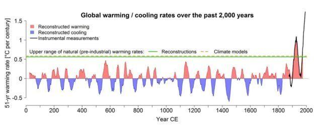Gráfico de variaciones de temperatura en los últimos 2000 años