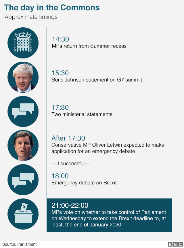 Tuesday's timeline