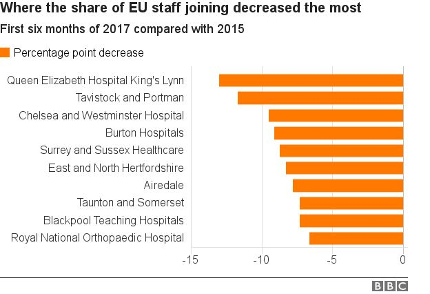Chart showing NHS Trusts with the biggest percentage falls in the proportion of staff joining from the EU