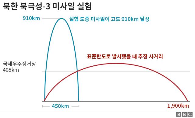 북한 북극성-3 미사일 실험