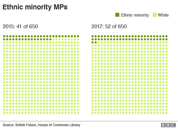 Breakdown of ethnic minority MPs in 2015 and 2017