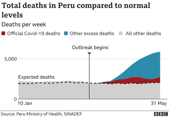 Peru excess deaths