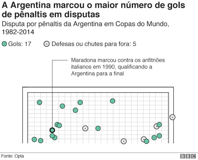 Gráfico mostra onde os pênaltis chutados pela Argentina foram parar