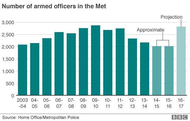 Met number of armed officers