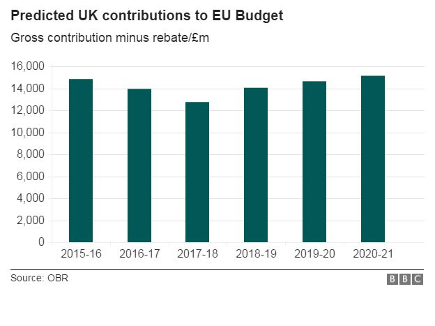Chart showing OBR forecasts of contributions until 2020-21