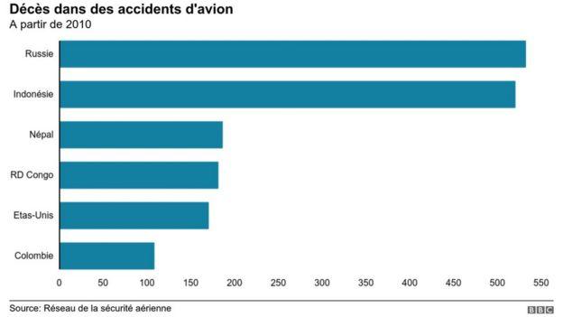 La Russie compte le plus grand nombre de morts, 532, depuis 2010 - suivie de l'Indonésie, avec 520 morts.