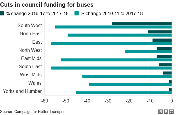 Chart showing percentage fall in spending on buses by region, with the South West cutting 28% in the past year