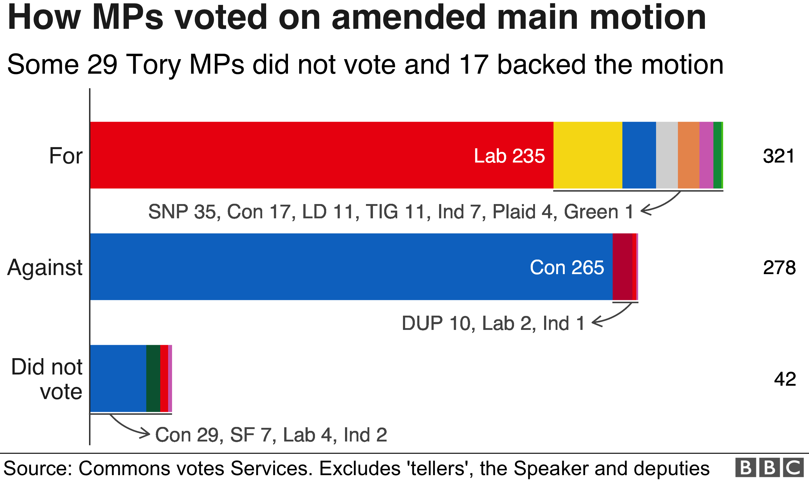 Brexit: How did my MP vote on no-deal? - BBC News