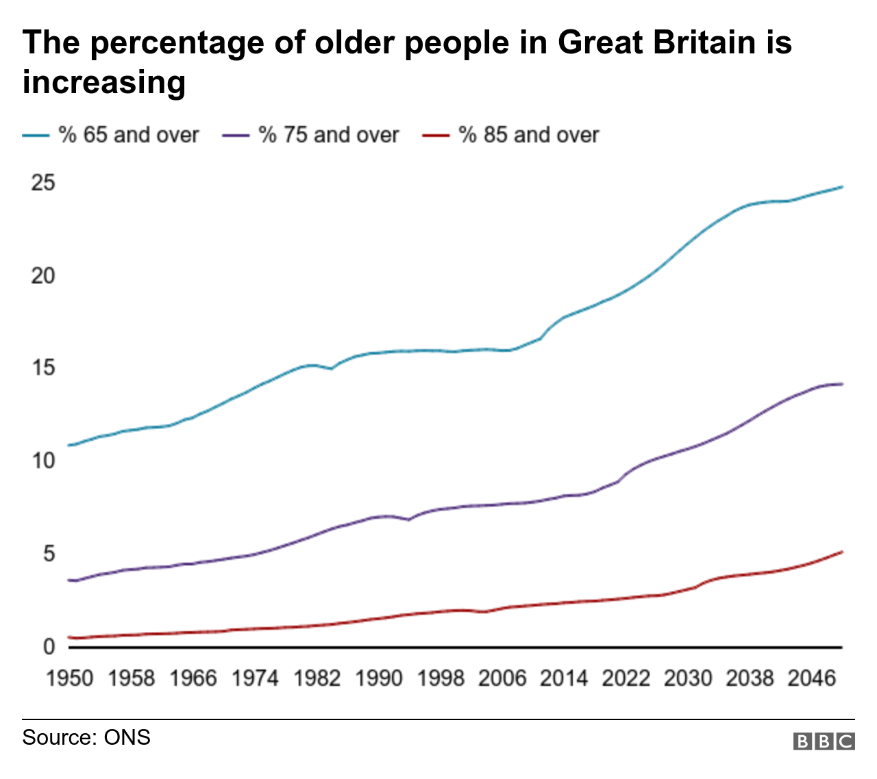 Graph of ageing UK population