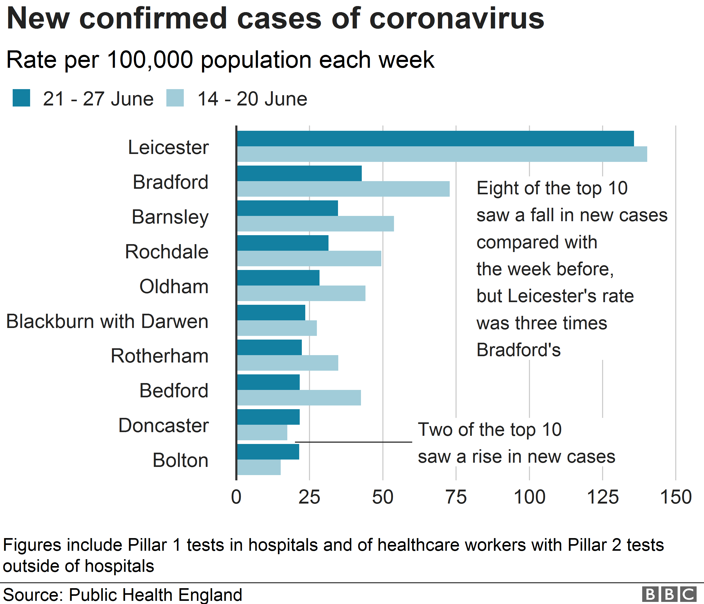 Chart showing Leicester had a new infection rate three times that of anywhere else