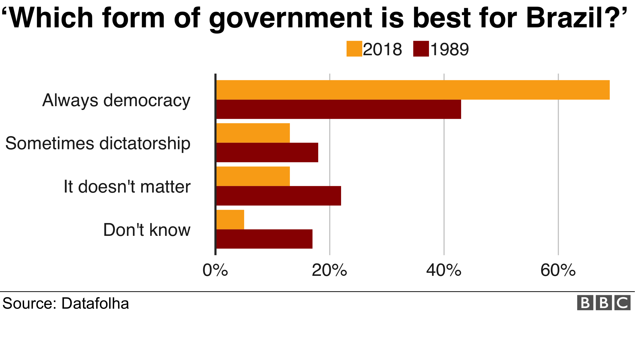 Graphs shows 69% of people believe democracy is always the best way to form a government