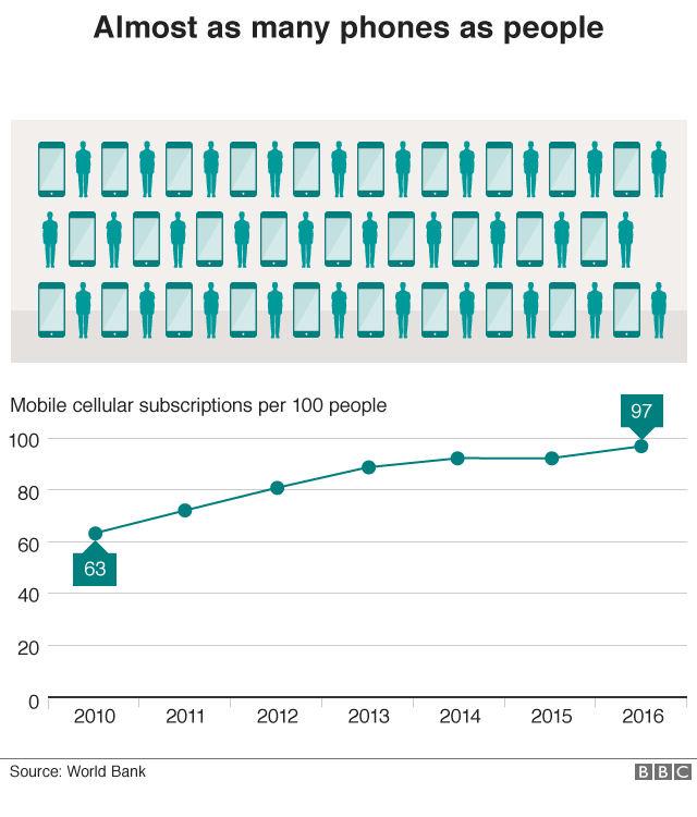Graphic showing the increase in mobile cellular subscriptions per 100 people from 63 in 2010 to 97 in 2016