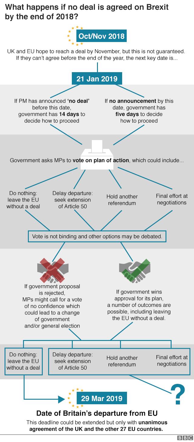 Brexit negotiations - Page 3 _103642341_brexit_flow_chart_4_640-nc