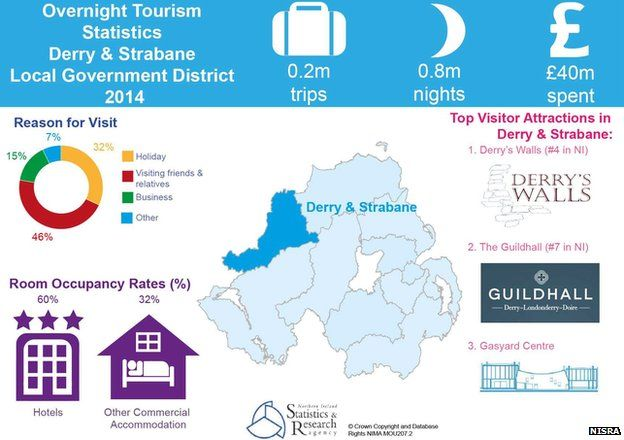 Derry and Strabane tourism figures