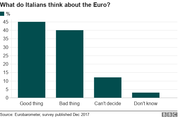 BBC chart showing Italian views on membership of the single European currency