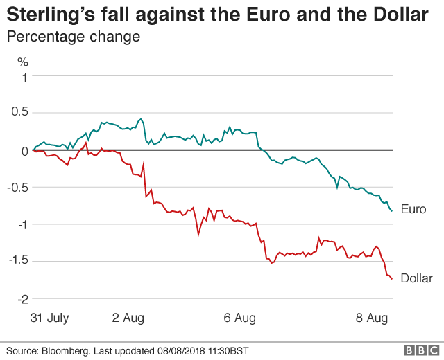 Graph of pound falls against dollar and euro