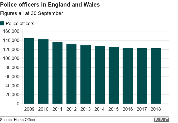 Chart showing big fall in police officers in England and Wales since 2009