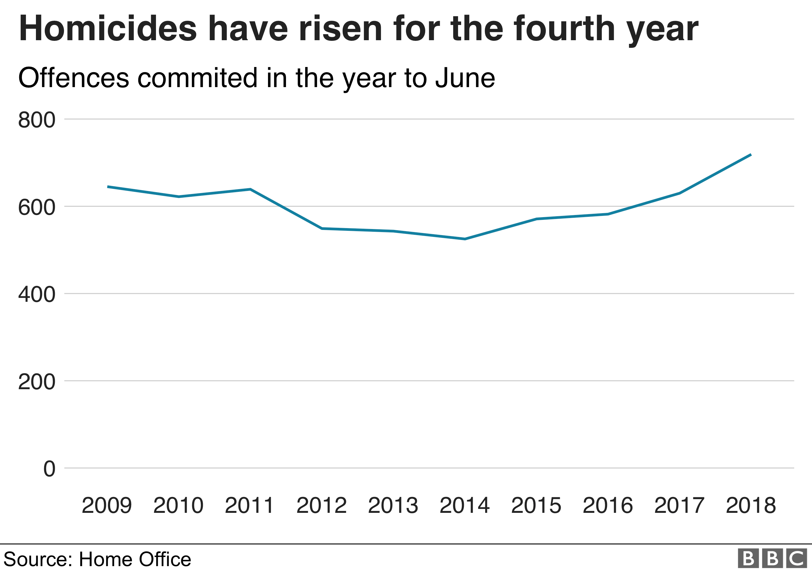 Homicides have risen for the fourth year.