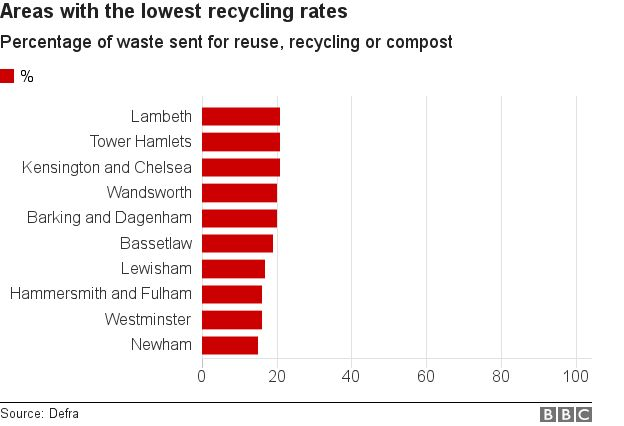 Lowest recycling rates
