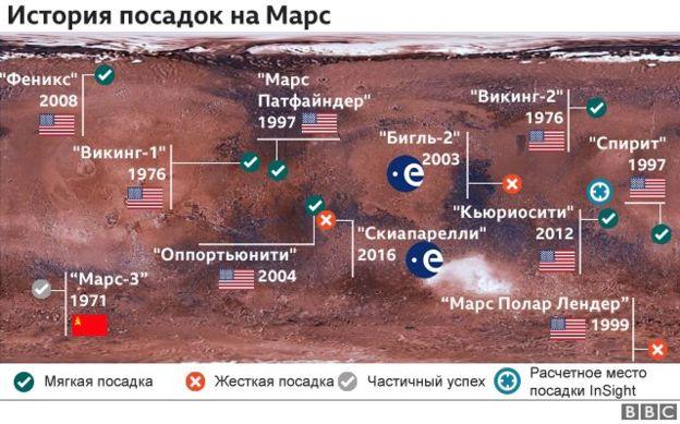 """Миссия НАСА: """"Инсайт"""" совершил посадку на Марс"""