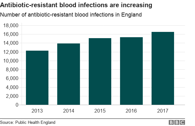Number of antibiotic blood infections