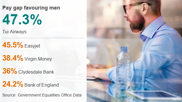Gender pay gap: Men still earn more than women at most firms