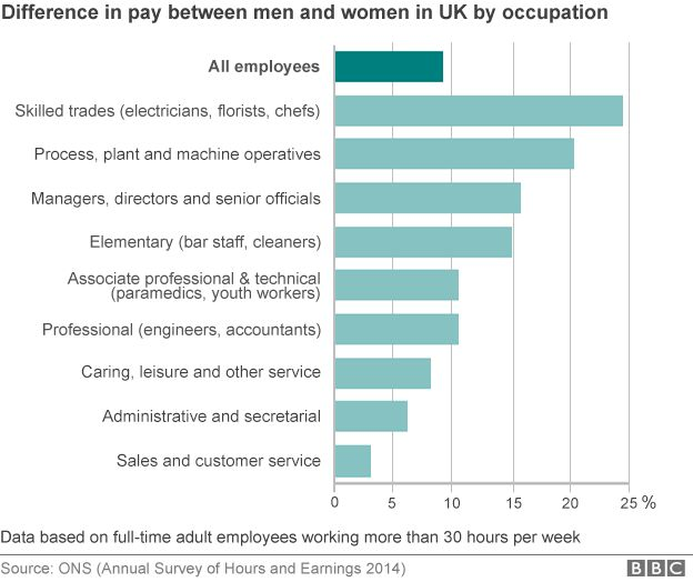 Graphic showing the gender pay gap in the UK by different occupations