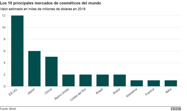 Foto de los 10 principales mercados de cosméticos del mundo
