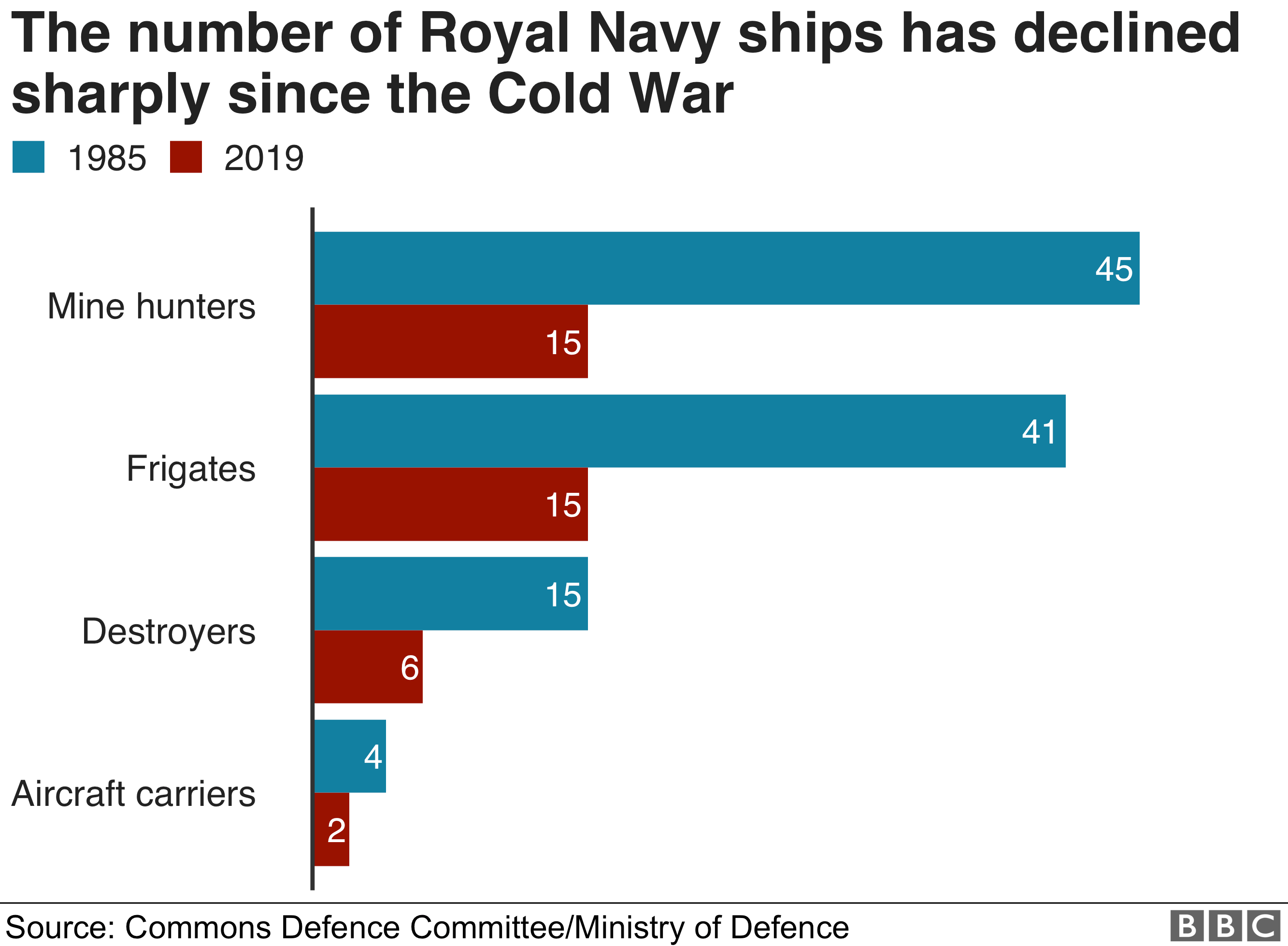 Graphic showing the number of Royal Navy ships now compared to 1985
