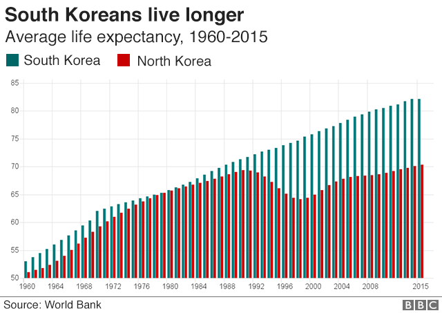 Graphic: South Koreans live longer
