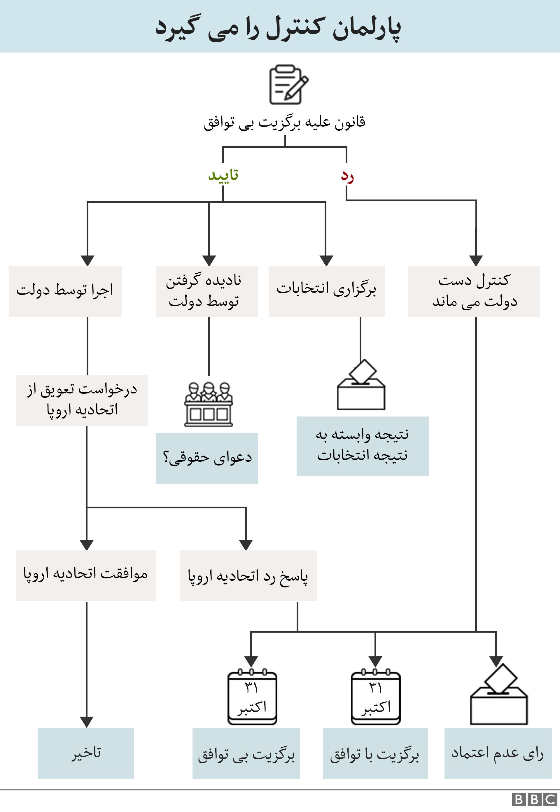 نمودار کنترل پارلمان