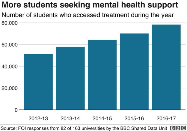 Image result for university student mental health statistics