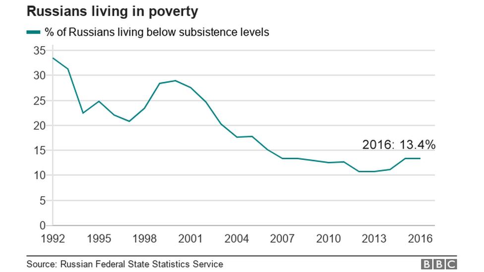 ロシアの貧困率の推移(1992~2016年)