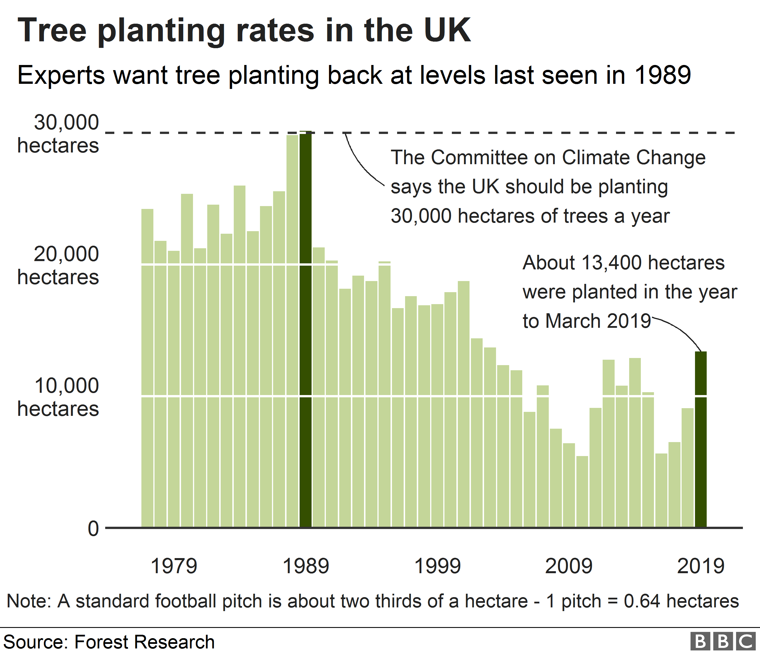 Chart showing planting rates in the UK