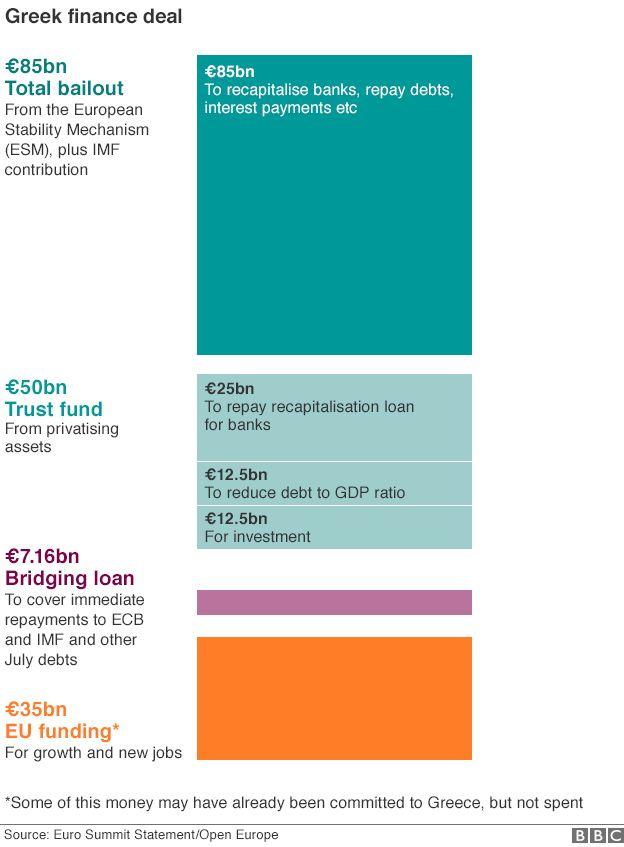 Breakdown of Greece's bailout funds