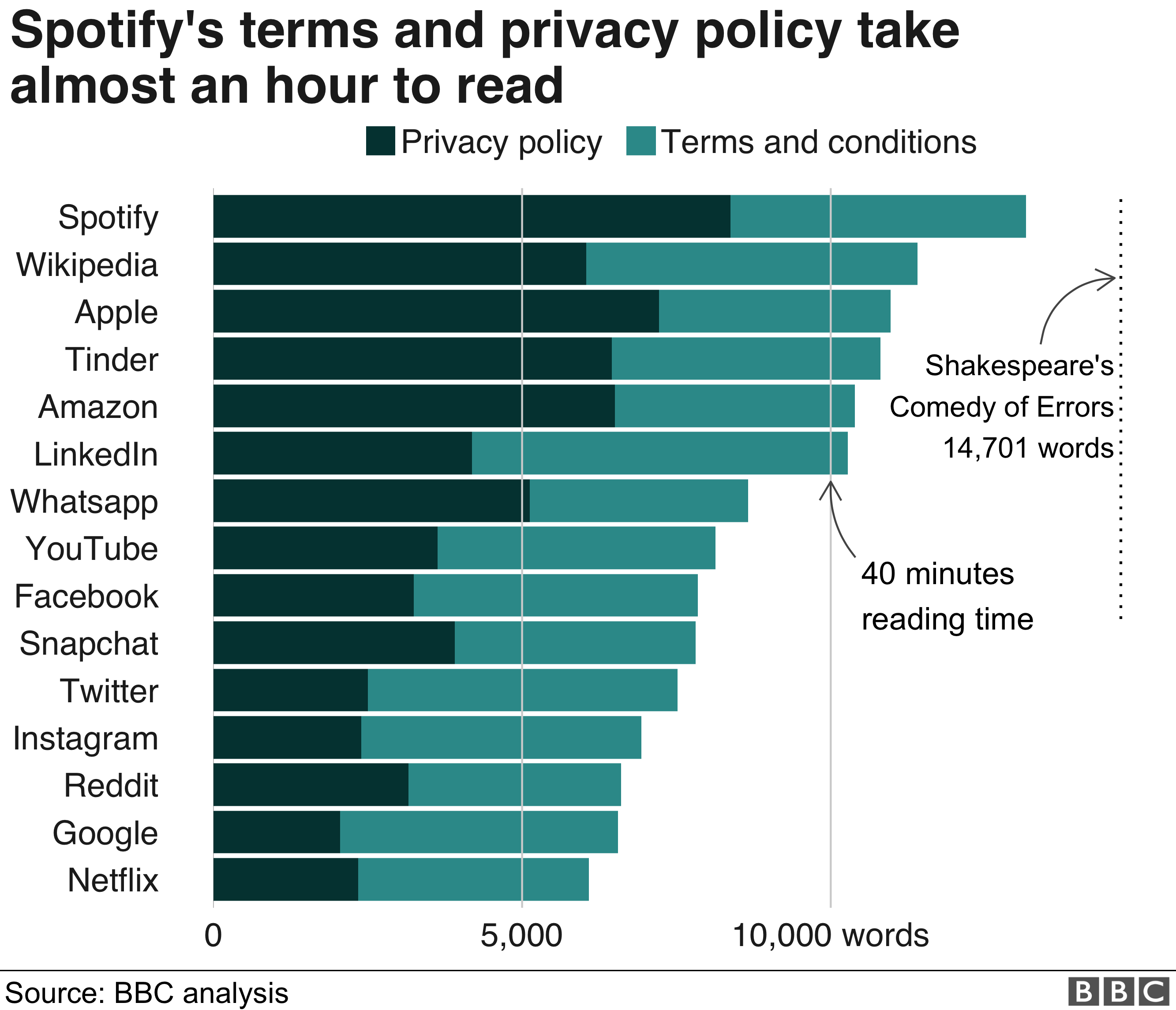 Social site terms tougher than Dickens - BBC News