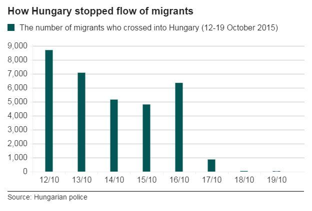 Bar graph showing the number of migrants who crossed into Hungary - 12-19 October 2015