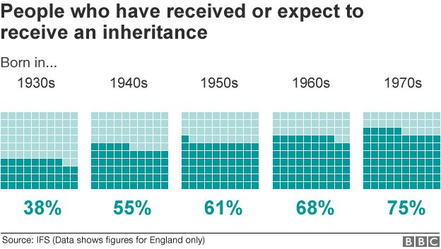 Inheritance by age