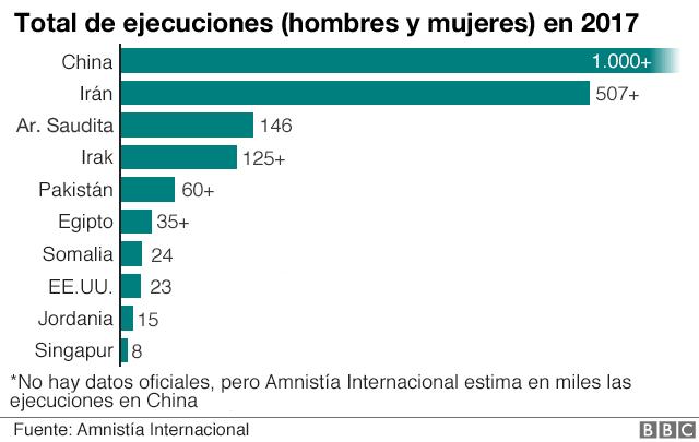 Total de ejecuciones (hombres y mujeres) en 2017