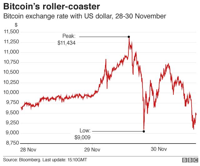Bitcoin's roller coaster