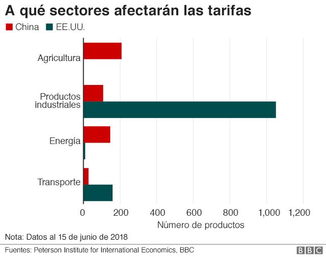 Los sectores más afectados.