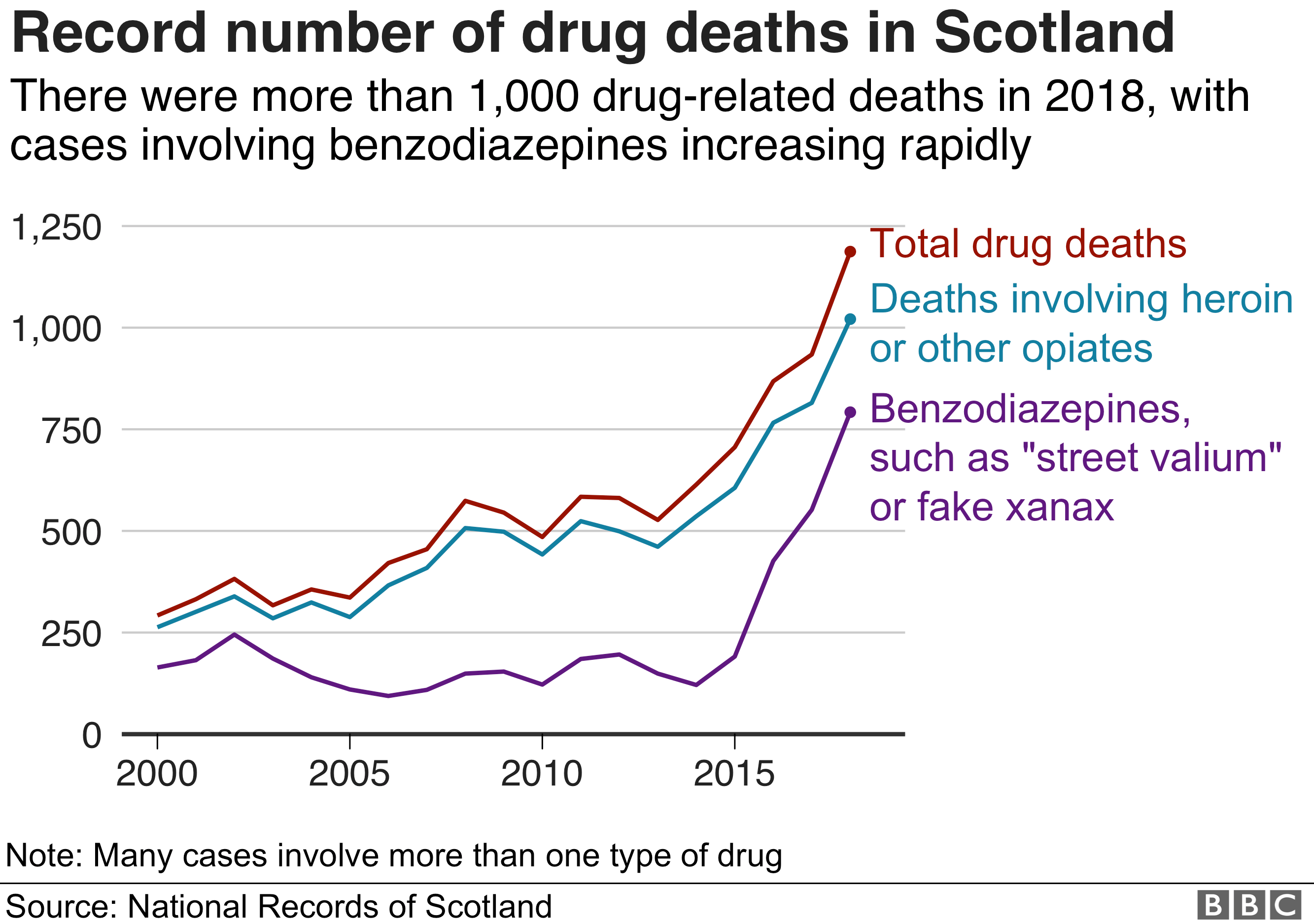 The number of drugs deaths in Scotland rose sharply again, above 1,000 for the first time. The number of deaths involving heroin was also over 1,000, from 840 last year. The number of deaths related to benzodiazepines was up to 797 from 555 in 2017