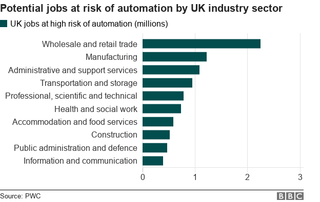 Job at risk of automation