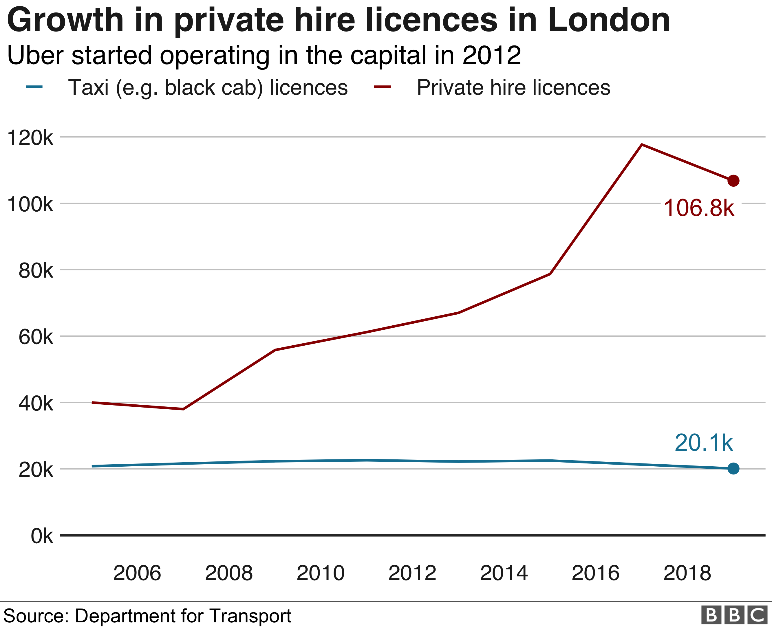Taxi licences graphic