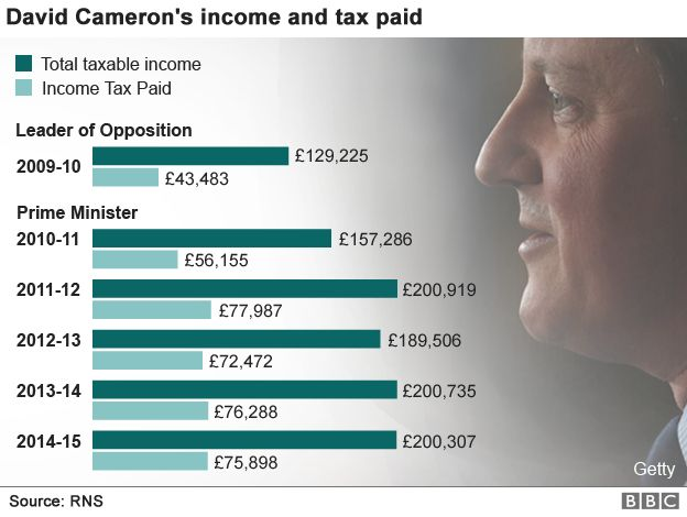 Graphic showing the amount of income tax paid by David Cameron in each of the past five years