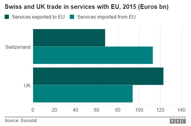 Swiss and UK services trade with EU, 2015
