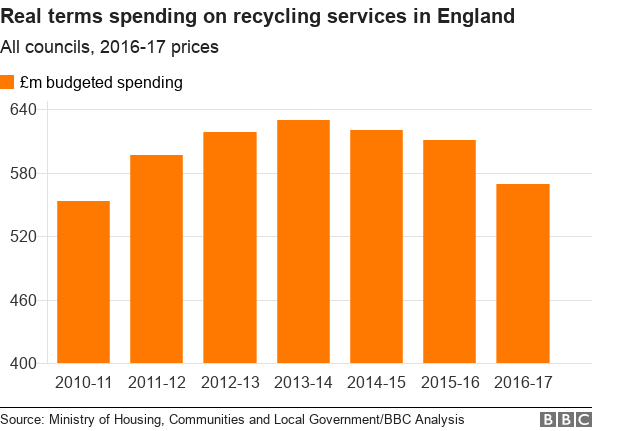 Graph showing how much money was budgeted to be spent on recycling services