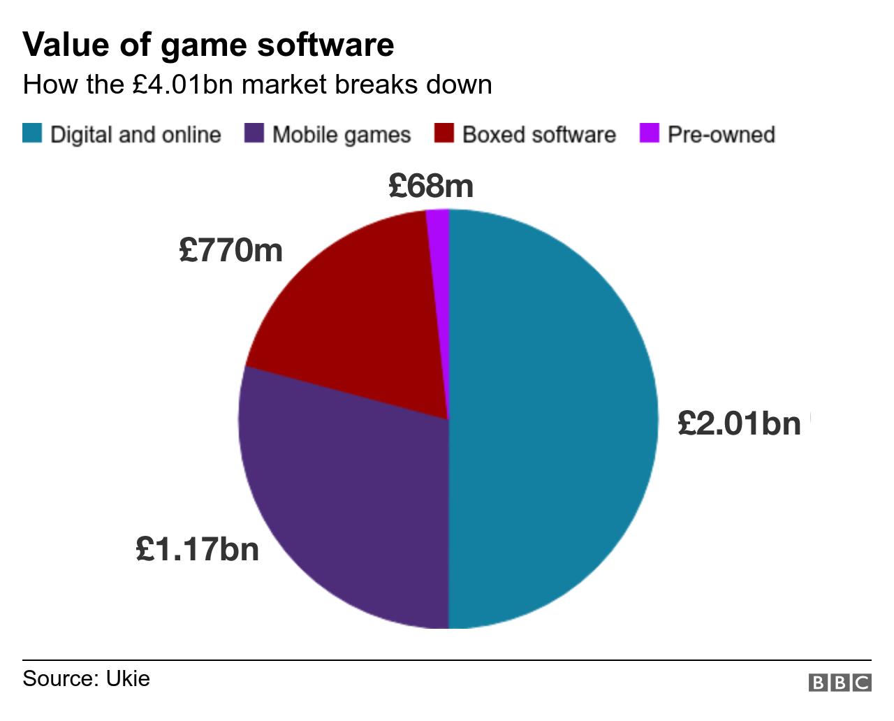 Graphic: Breakdown of software market value